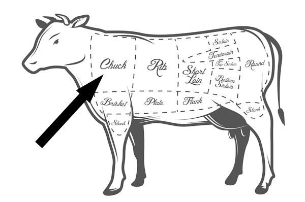 Snake River Farms besides Meat Menu Pork Chicken Beef Cuts Hand Drawn Vector Gm520794452 91112035 further Making Sense Of The Supermarket Part V Cuts Of Meat also Cow Beef Diagram moreover Beef Cuts Butcher Diagram Cow Illustrations 643507726. on cattle cuts of meat