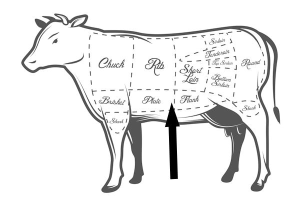 Asian Style Short Ribs furthermore Know Your Beef Cut also Beef Cut Up Sheet qiTvMnjAuYS6uYrok6LM4OsYpTW 7CUFf4WIza 4UYQLE likewise Anthro Fox Base also The Cuts. on cow meat cuts
